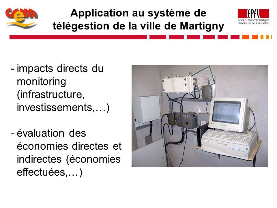 Application au système de télégestion de la ville de Martigny