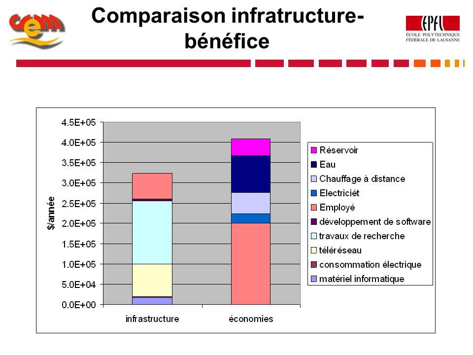 Comparaison infratructure-bénéfice