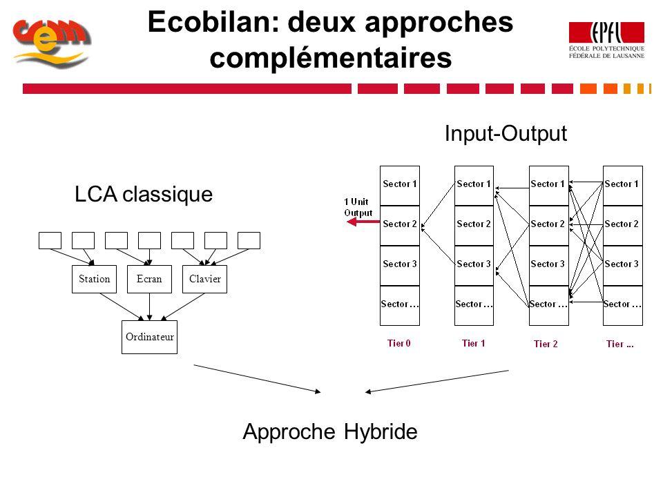 Ecobilan: deux approches complémentaires