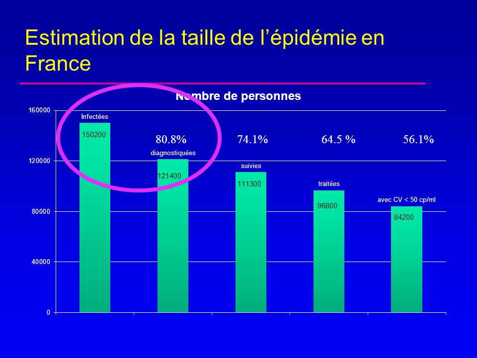 Estimation de la taille de l'épidémie en France