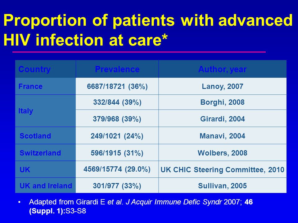Proportion of patients with advanced HIV infection at care*