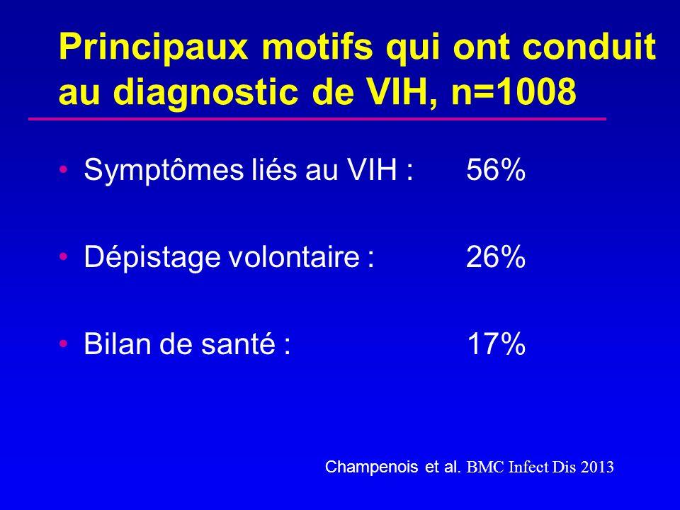 Principaux motifs qui ont conduit au diagnostic de VIH, n=1008
