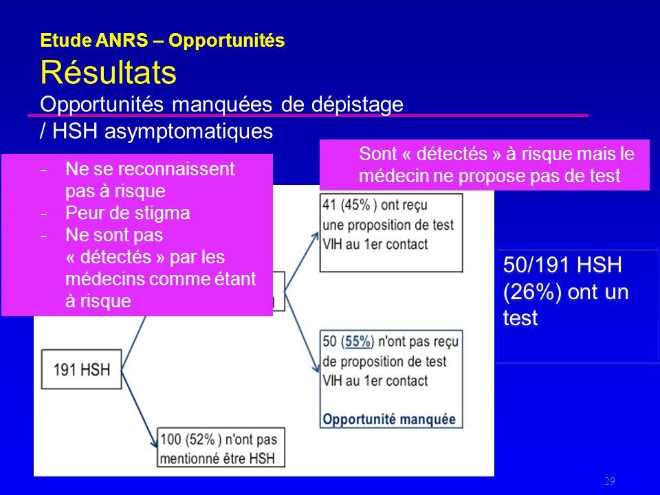 Etude ANRS – Opportunités Résultats