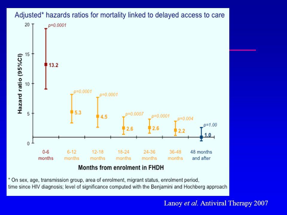 Lanoy et al. Antiviral Therapy 2007