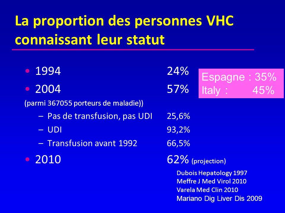 La proportion des personnes VHC connaissant leur statut