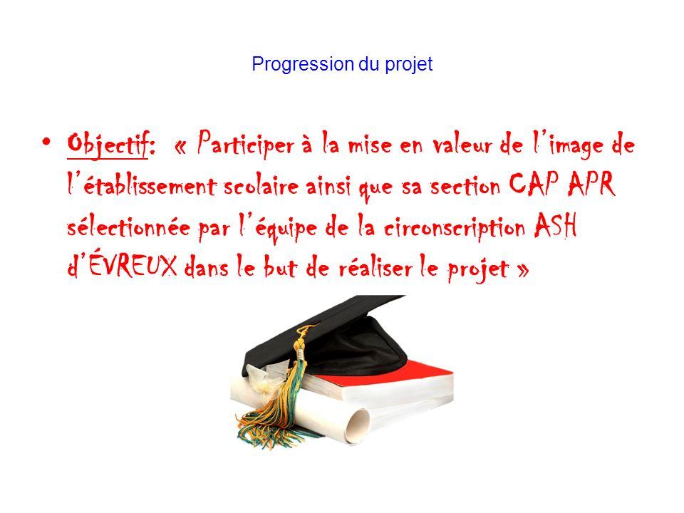 Progression du projet