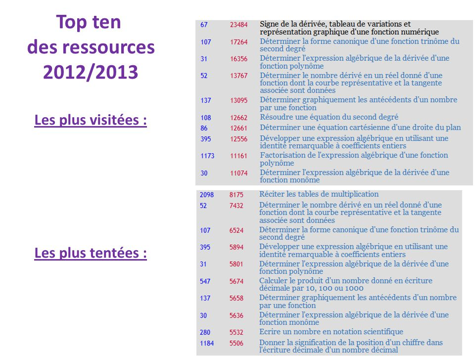 Top ten des ressources 2012/2013