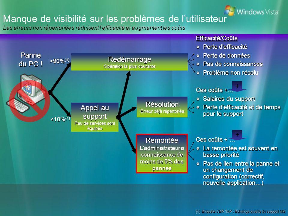 Manque de visibilité sur les problèmes de l'utilisateur Les erreurs non répertoriées réduisent l'efficacité et augmentent les coûts