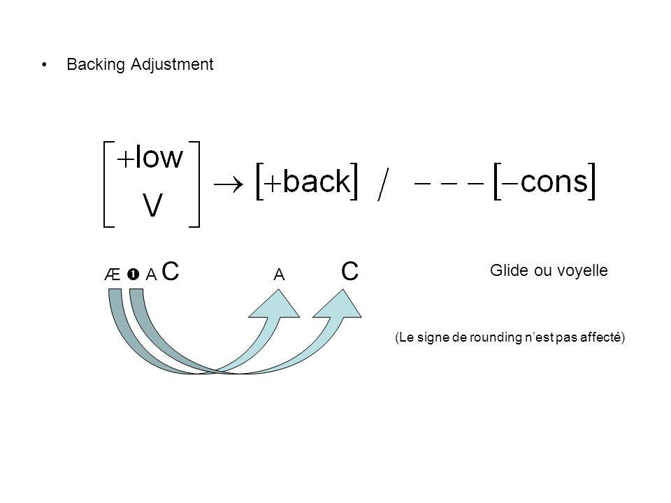 Backing Adjustment Æ  A C A C Glide ou voyelle