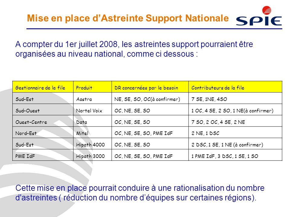 Mise en place d'Astreinte Support Nationale