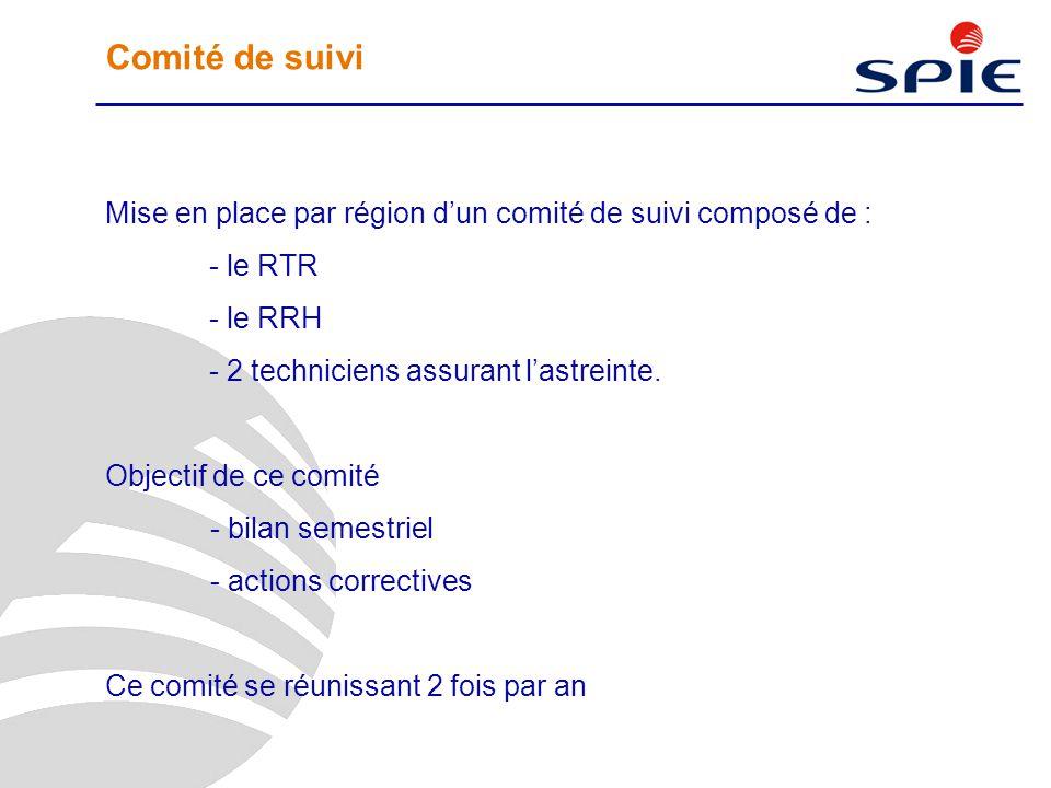 Comité de suivi Mise en place par région d'un comité de suivi composé de : le RTR. le RRH. 2 techniciens assurant l'astreinte.