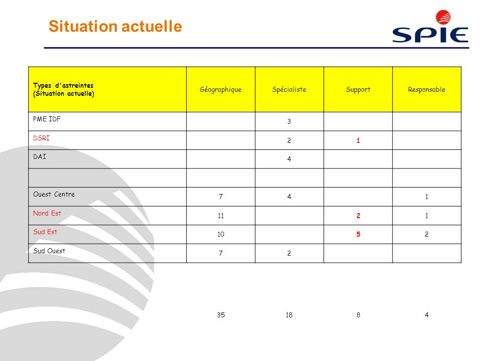 Situation actuelle Types d astreintes (Situation actuelle)