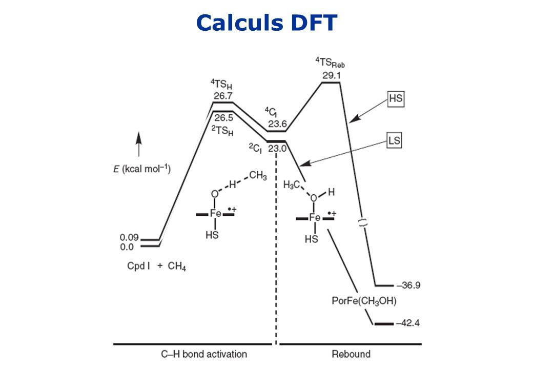 Calculs DFT