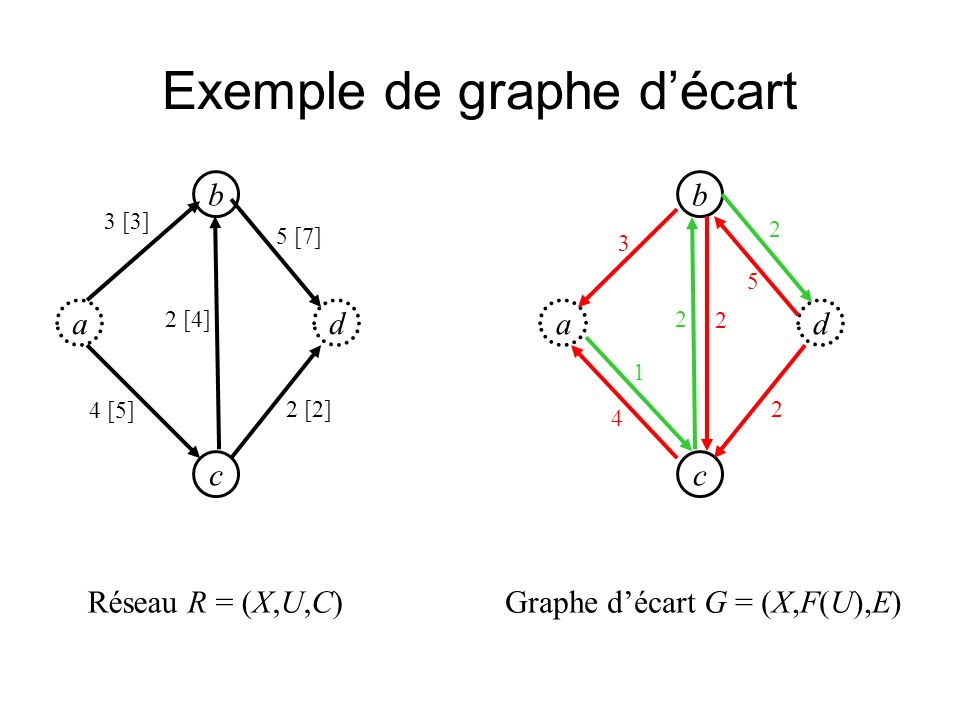 Exemple de graphe d'écart
