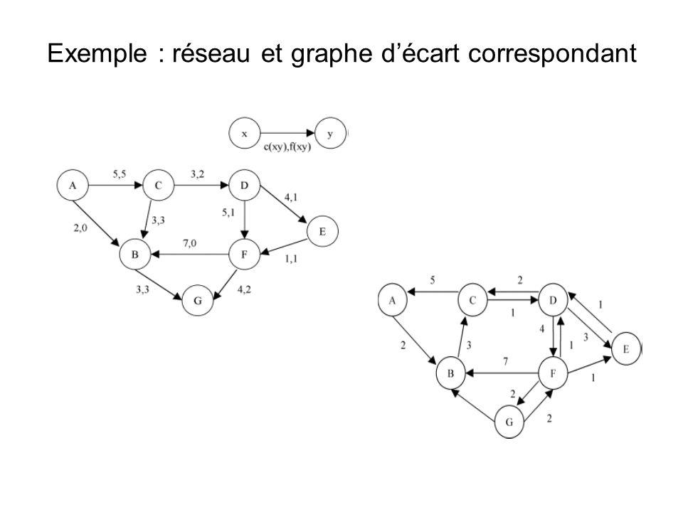 Exemple : réseau et graphe d'écart correspondant