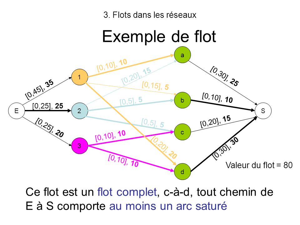 3. Flots dans les réseaux Exemple de flot