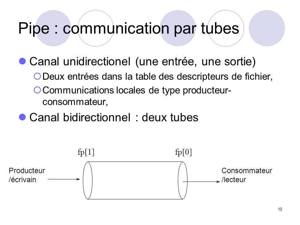 Pipe : communication par tubes