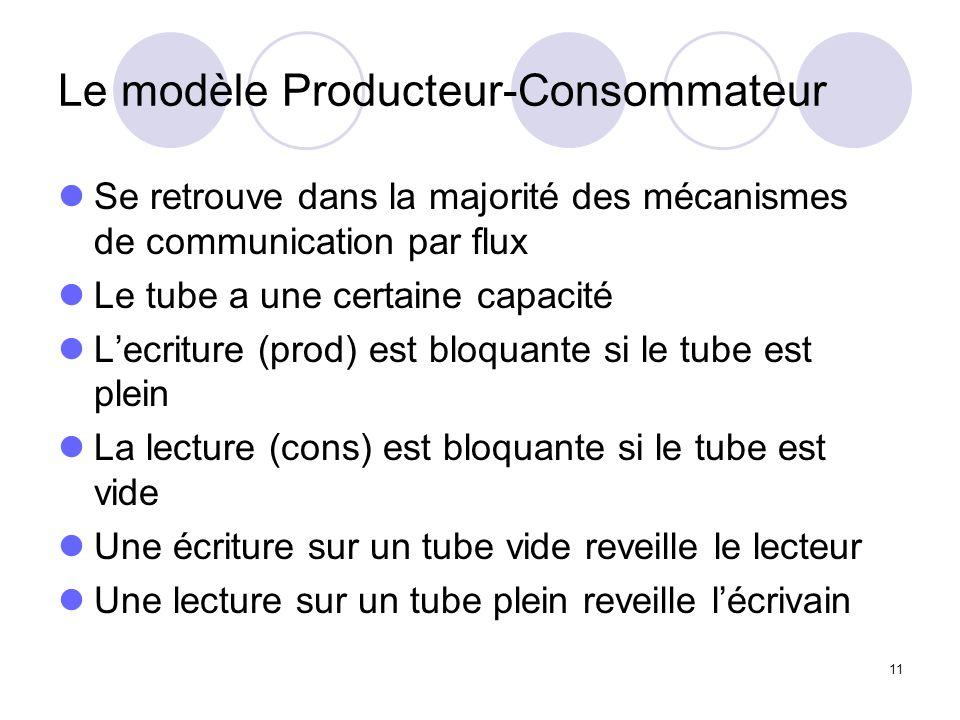 Le modèle Producteur-Consommateur