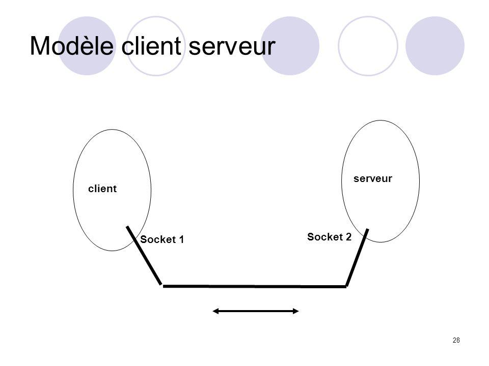Modèle client serveur serveur client Socket 1 Socket 2