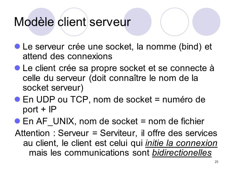 Modèle client serveur Le serveur crée une socket, la nomme (bind) et attend des connexions.