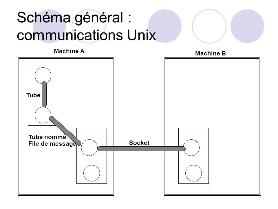 Schéma général : communications Unix