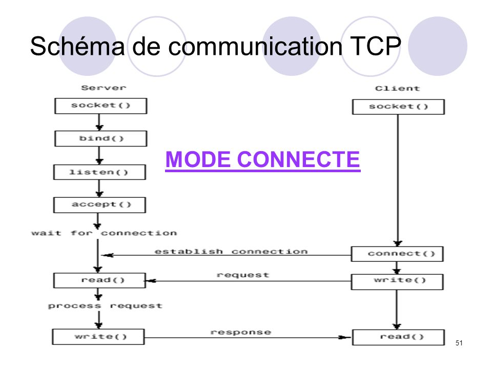 Schéma de communication TCP
