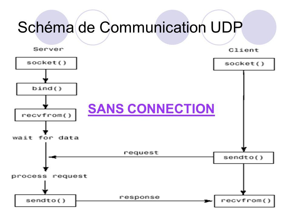 Schéma de Communication UDP