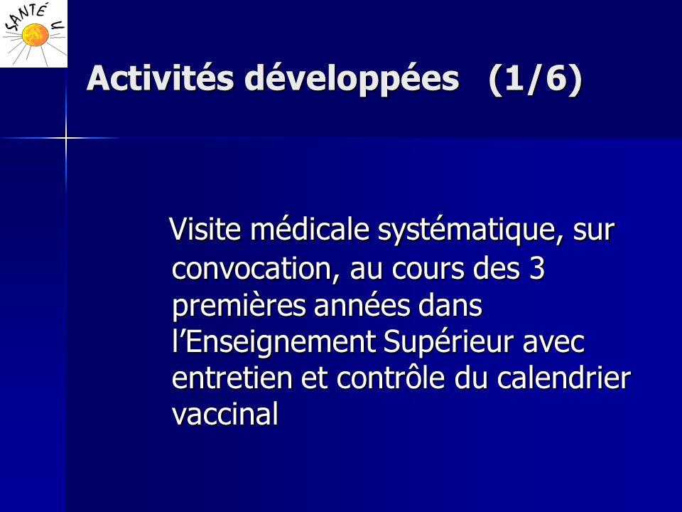 Activités développées (1/6)