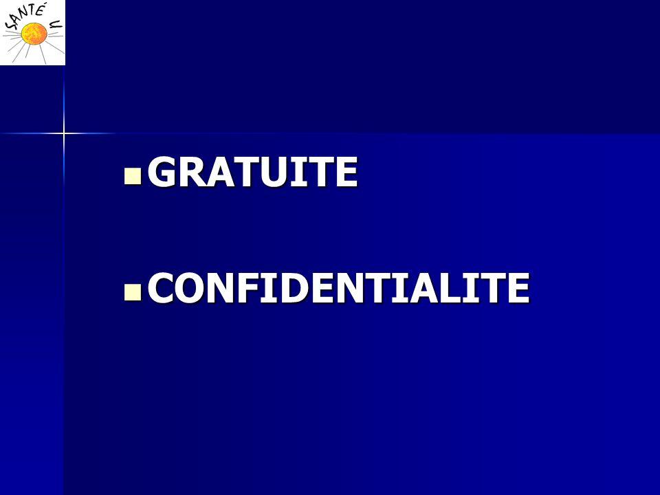GRATUITE CONFIDENTIALITE