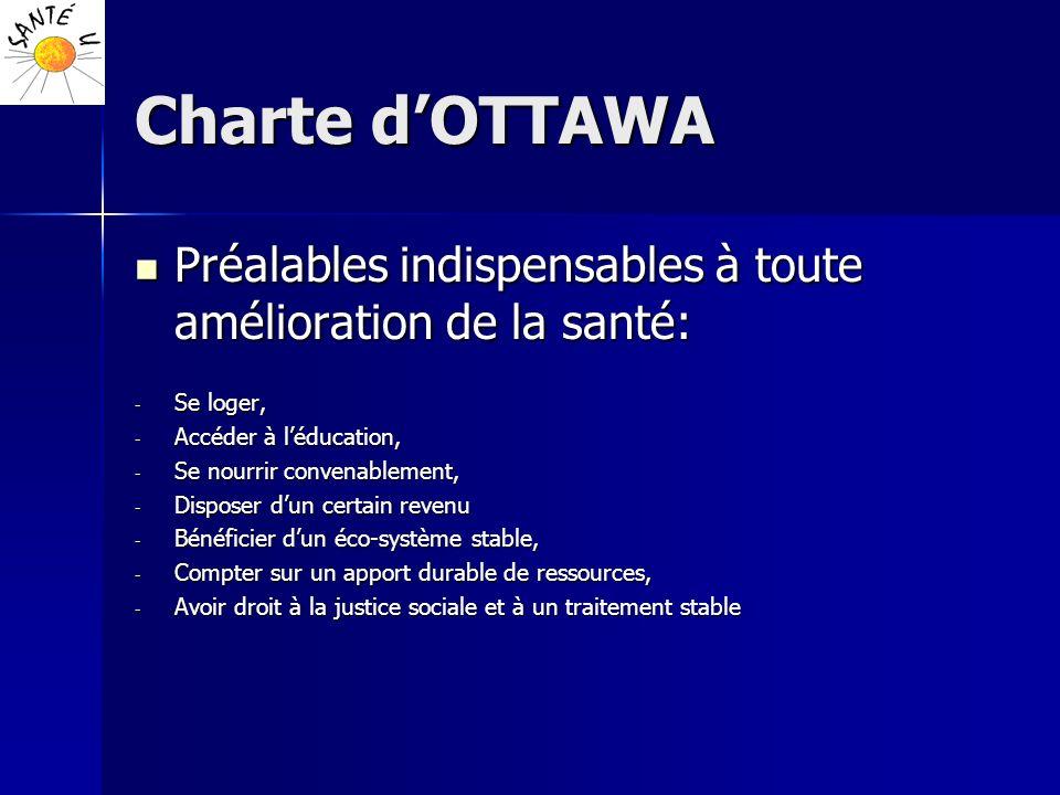 Charte d'OTTAWA Préalables indispensables à toute amélioration de la santé: Se loger, Accéder à l'éducation,
