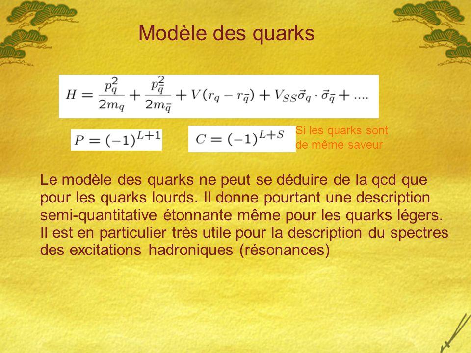 Modèle des quarks Si les quarks sont. de même saveur.