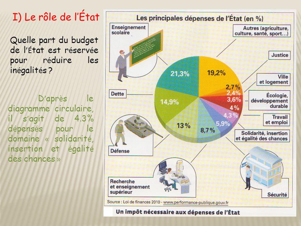 I) Le rôle de l'État Quelle part du budget de l'État est réservée pour réduire les inégalités