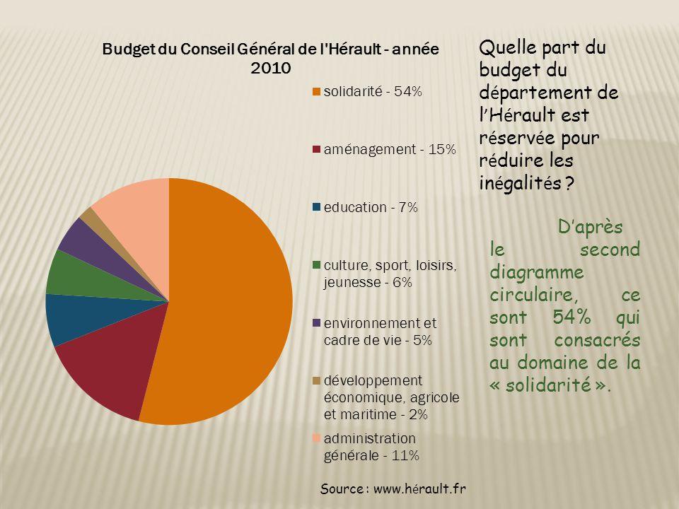 Quelle part du budget du département de l'Hérault est réservée pour réduire les inégalités