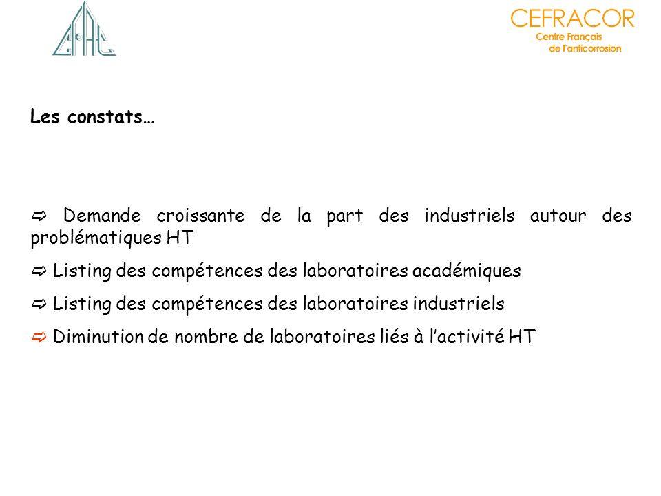 Les constats…  Demande croissante de la part des industriels autour des problématiques HT.  Listing des compétences des laboratoires académiques.