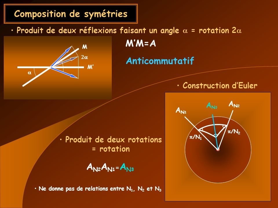 Composition de symétries