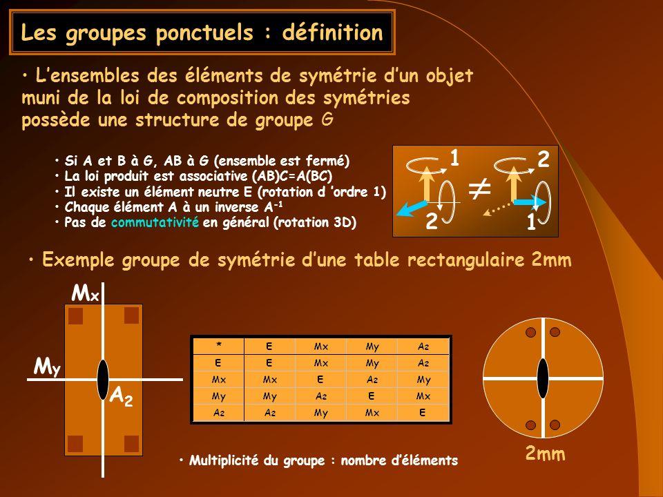 Les groupes ponctuels : définition