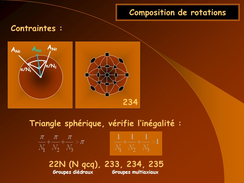 Composition de rotations