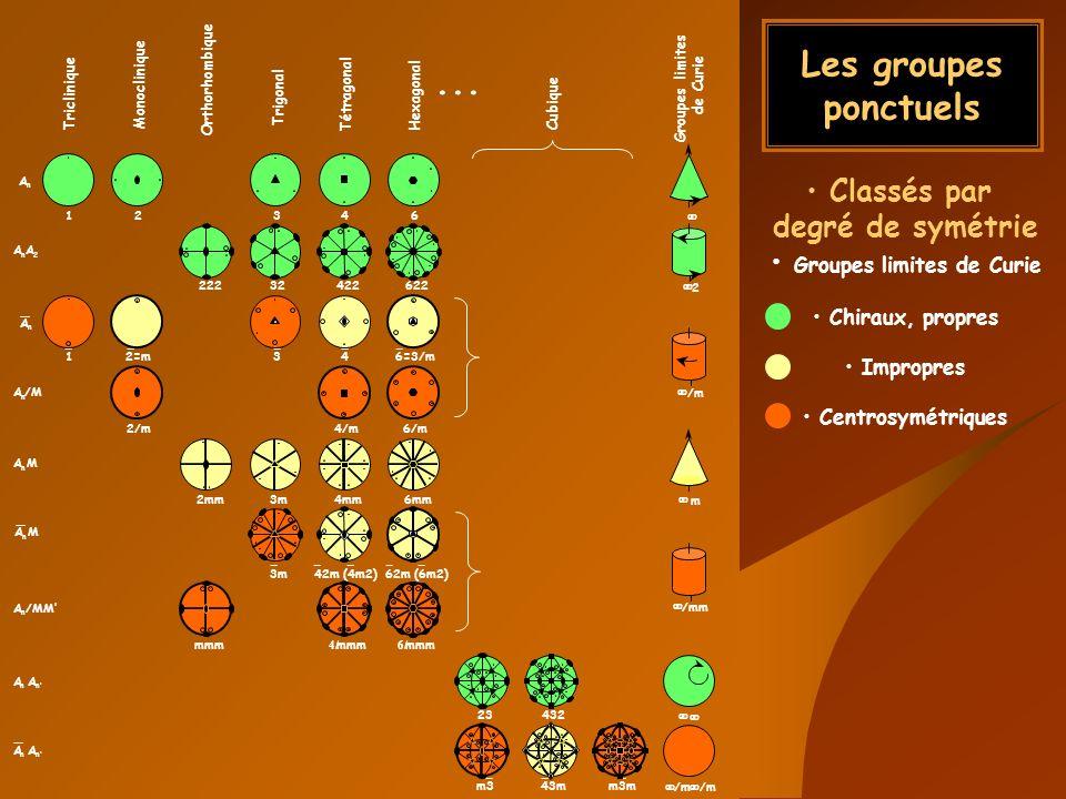 Groupes limites de Curie