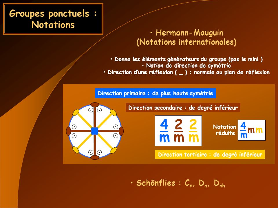 Groupes ponctuels : Notations