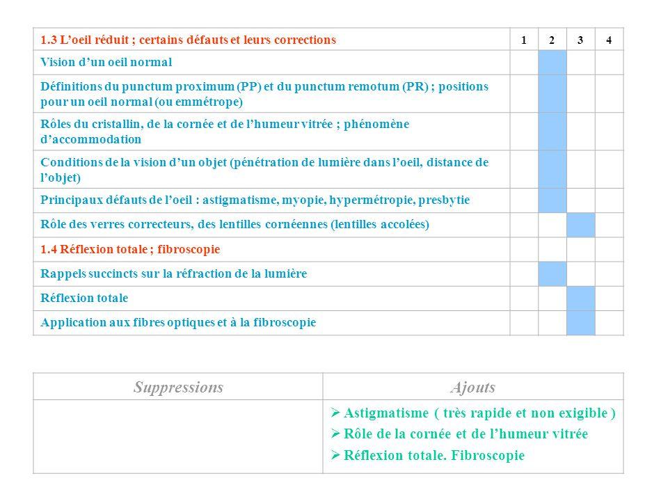 L'œil-Fibroscopie Suppressions Ajouts