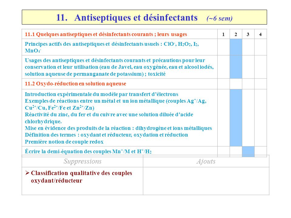 11 Antiseptiques et désinfectants