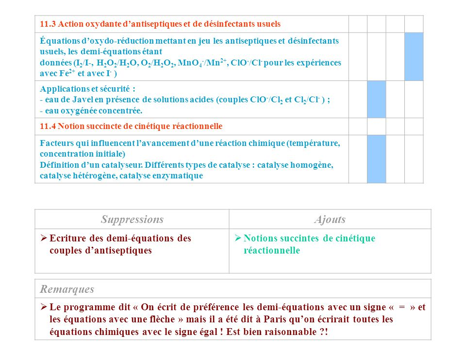 Action oxydante Suppressions Ajouts Remarques