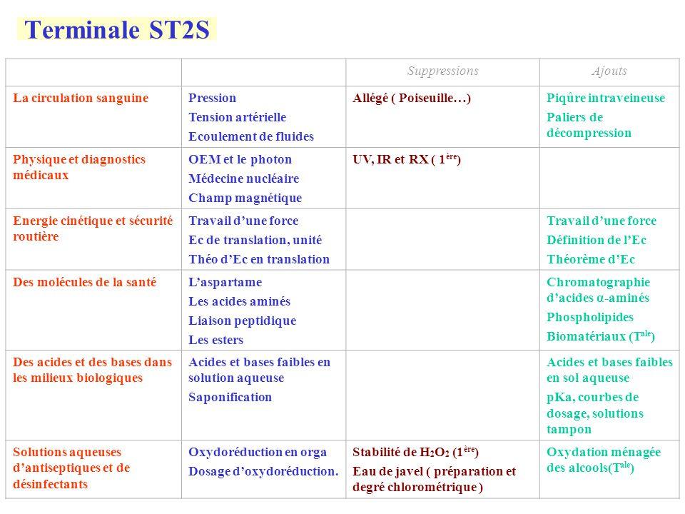 Terminale ST2S Suppressions Ajouts La circulation sanguine Pression
