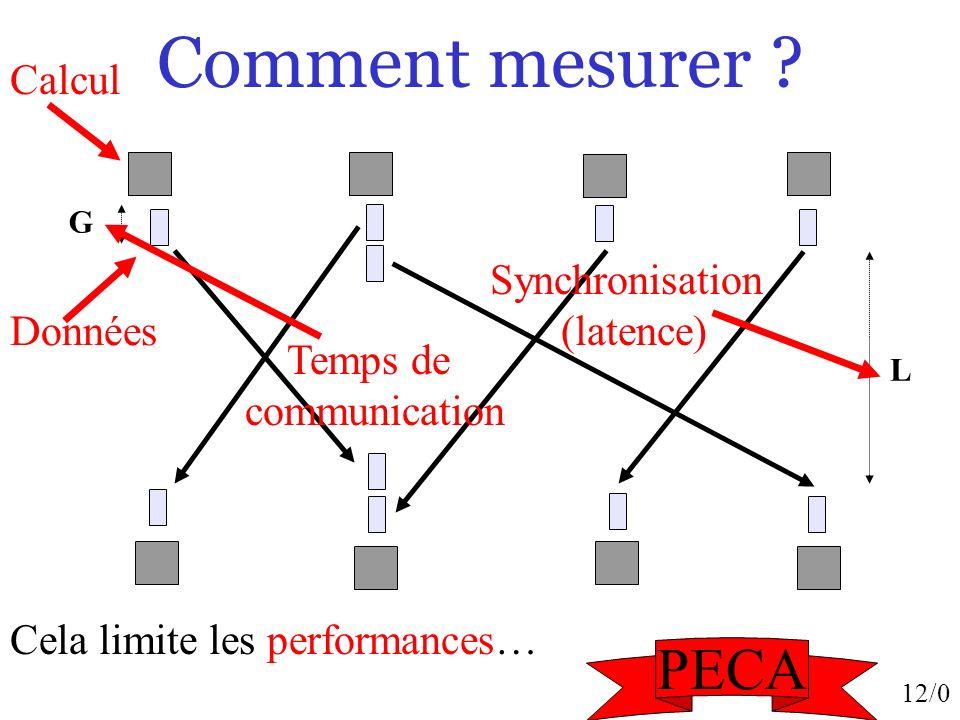 Comment mesurer PECA Calcul Synchronisation (latence) Données