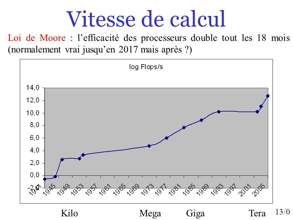 Vitesse de calcul Loi de Moore : l'efficacité des processeurs double tout les 18 mois (normalement vrai jusqu'en 2017 mais après )