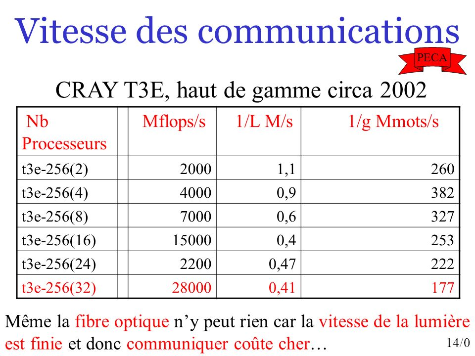 Vitesse des communications