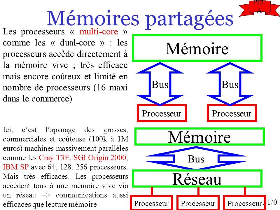 Mémoires partagées Mémoire Mémoire Réseau Bus Bus