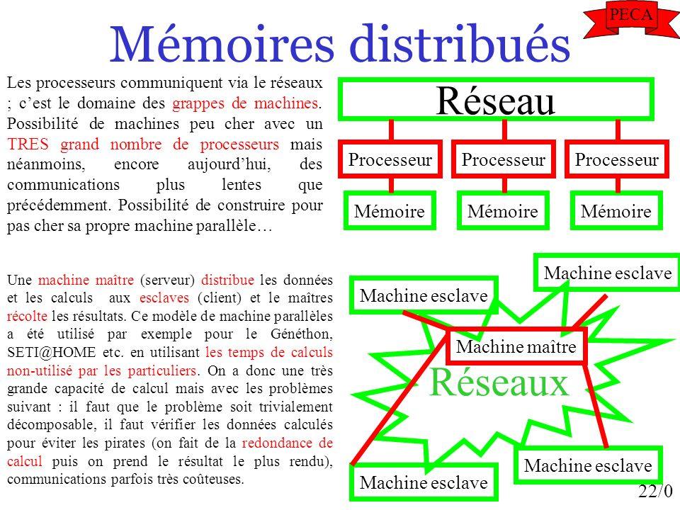 Mémoires distribués Réseau Réseaux Processeur Mémoire Machine esclave