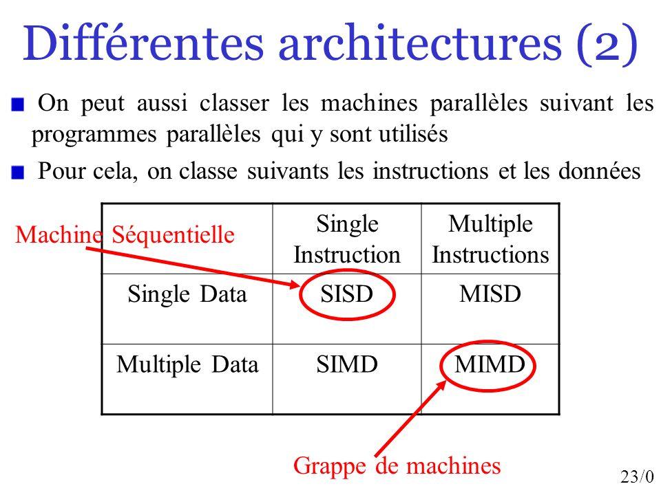 Différentes architectures (2)