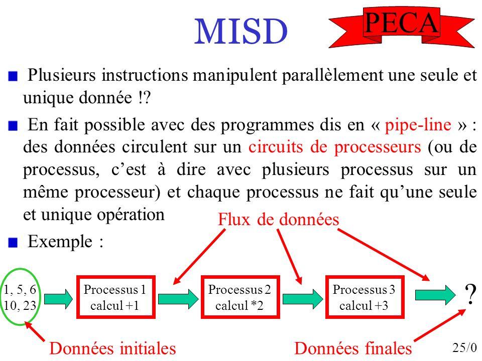MISD PECA. Plusieurs instructions manipulent parallèlement une seule et unique donnée !
